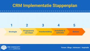 CRM Implementatie Stappenplan