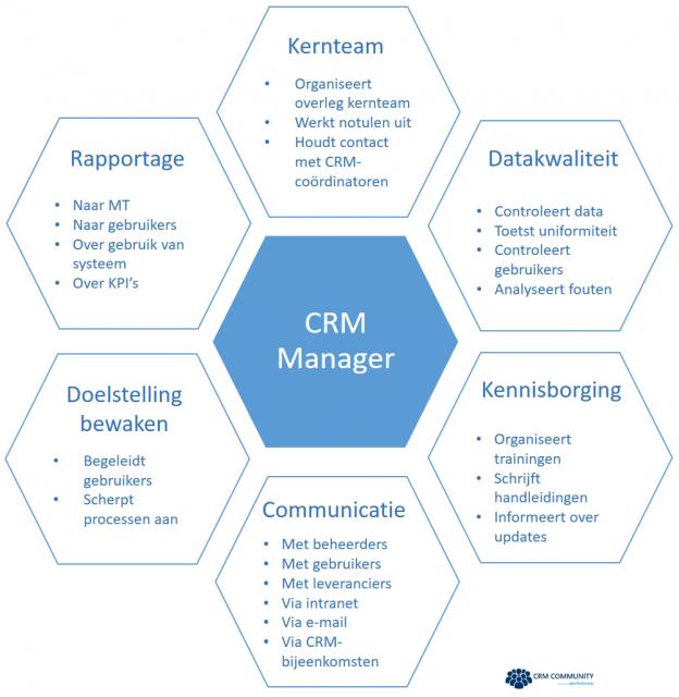 Taken CRM Manager