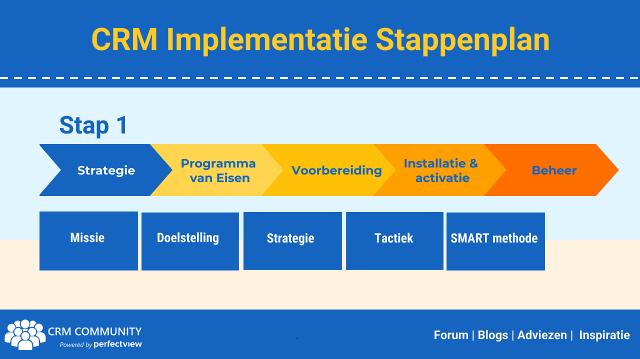 CRM Implementatie stappenplan - 1. de strategie